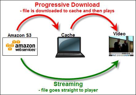 Streaming or progressive download? How do i choose?